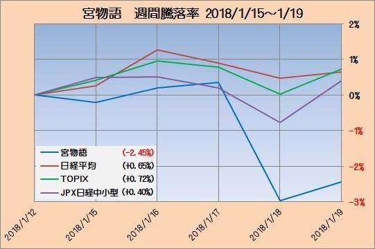 富士宮インデックス成績2_20180119