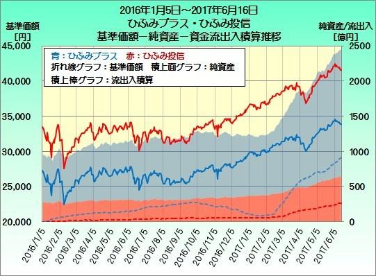 [20160211作成]ひふみ資産推移20160105-20170616