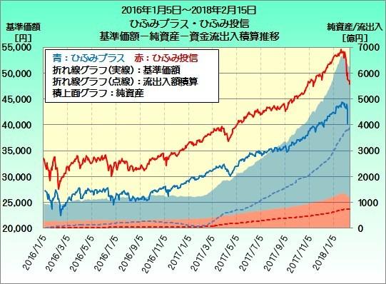 [20160215作成]ひふみ資産推移20160105-20180215