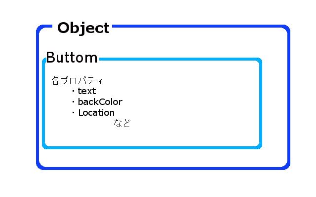 object階層