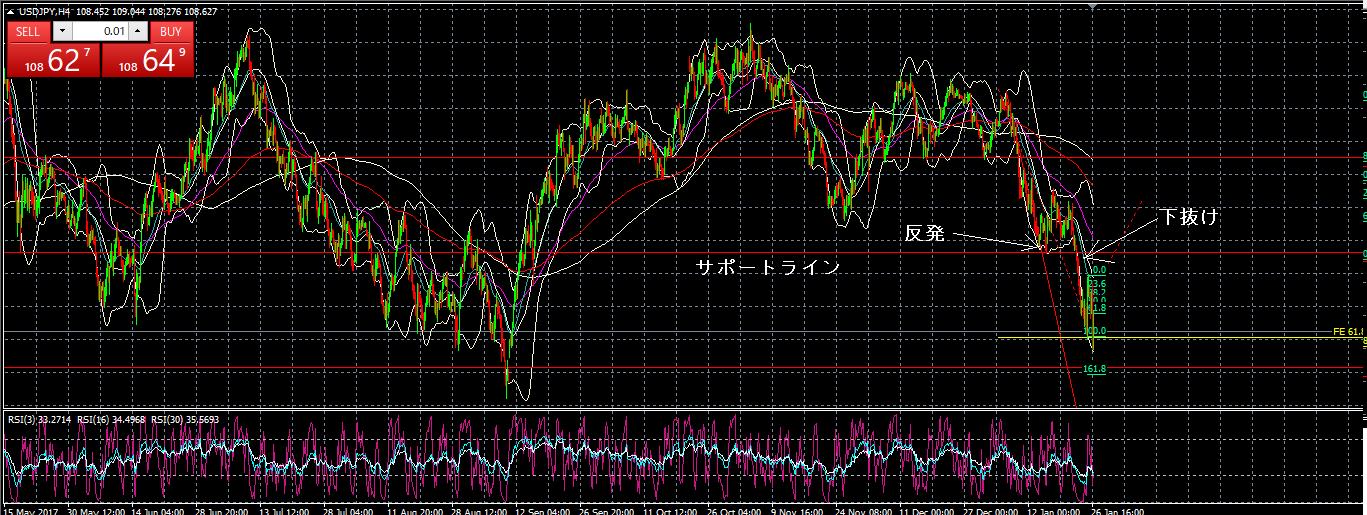 ドル円H4分析 1-27