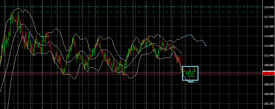 ドル円H4分析 1-27 4時間足