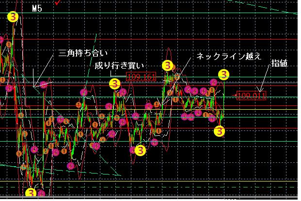 ドル円 1-30 M5