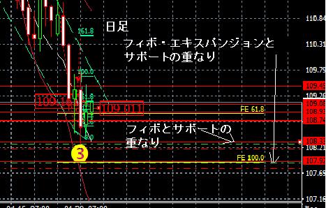 ドル円 1-30 日足