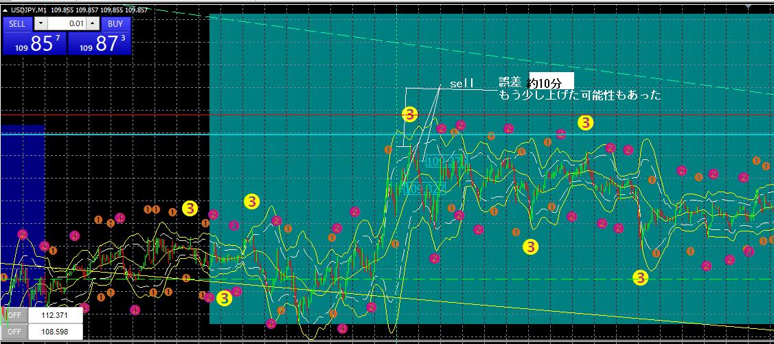 ドル円 2-1 M1-min