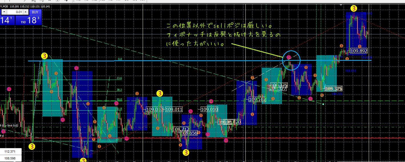 ドル円 jan4 M5 波動分析C-min