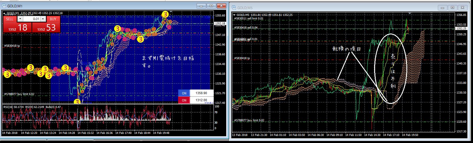 Gold jan 15 一目均衡表の体系化-min