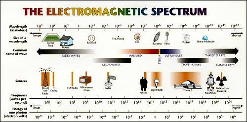 01 500 Electromagnetic Spectrum