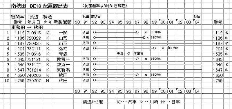 南秋田 DE10 (2-1)