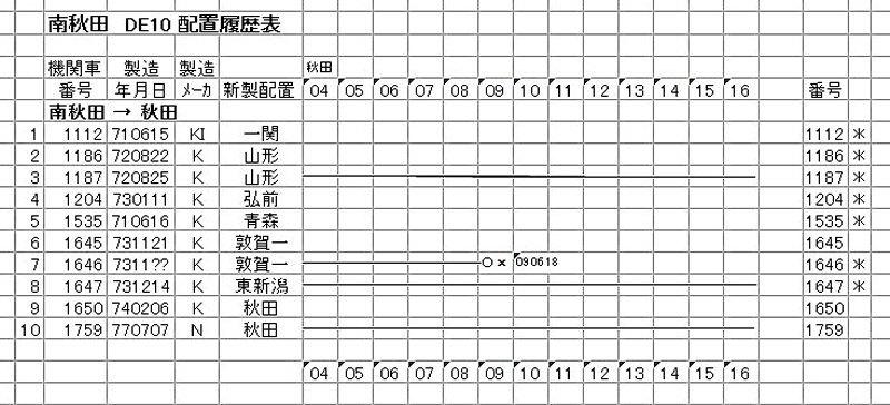 南秋田 DE10 (2-2)