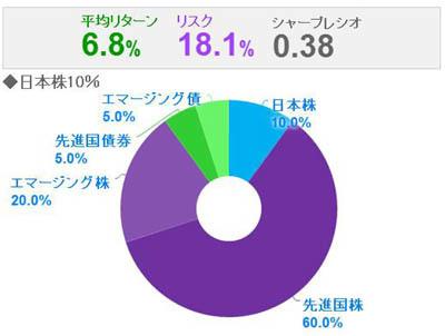日本円10%