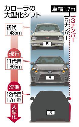 トヨタ 自動車 カローラ 3ナンバー