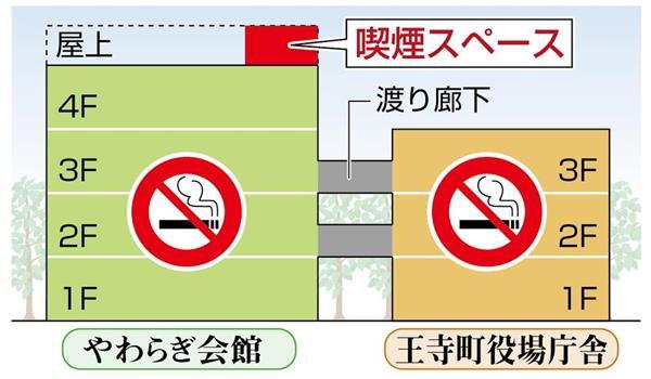 奈良 公務員 喫煙 屋上 分煙 王寺町