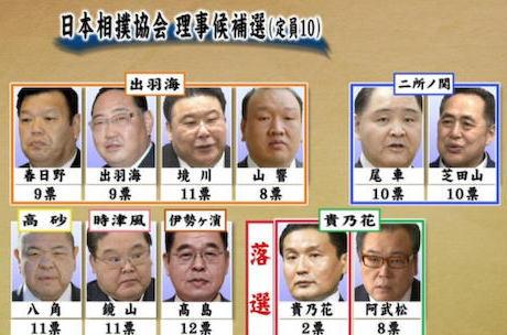 日本相撲協会の理事選、現職の7人と新人3人が当選し、貴乃花親方は2票にとどまり落選 … 10人の定員に対し11人が立候補