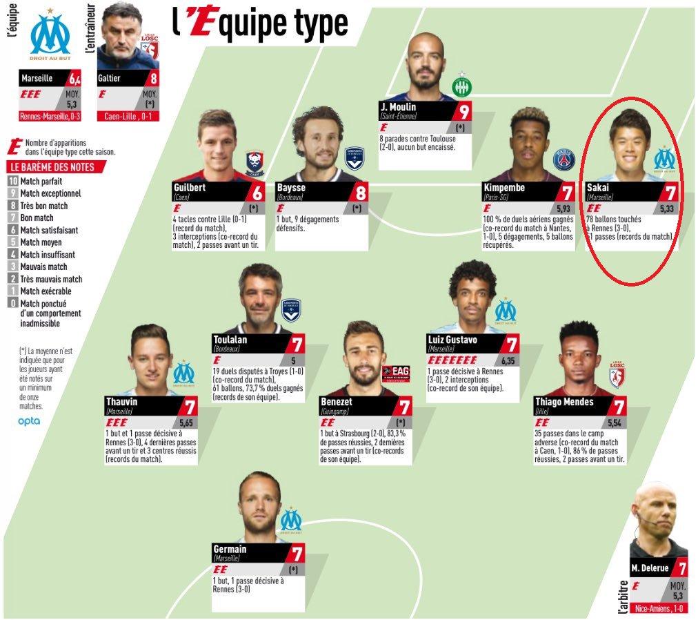 L#OM, Hiroki #Sakai, Luiz #Gustavo, Florian #Thauvin et Valère #Germain dans LEquipe type de la 20ème journée de #Ligue1