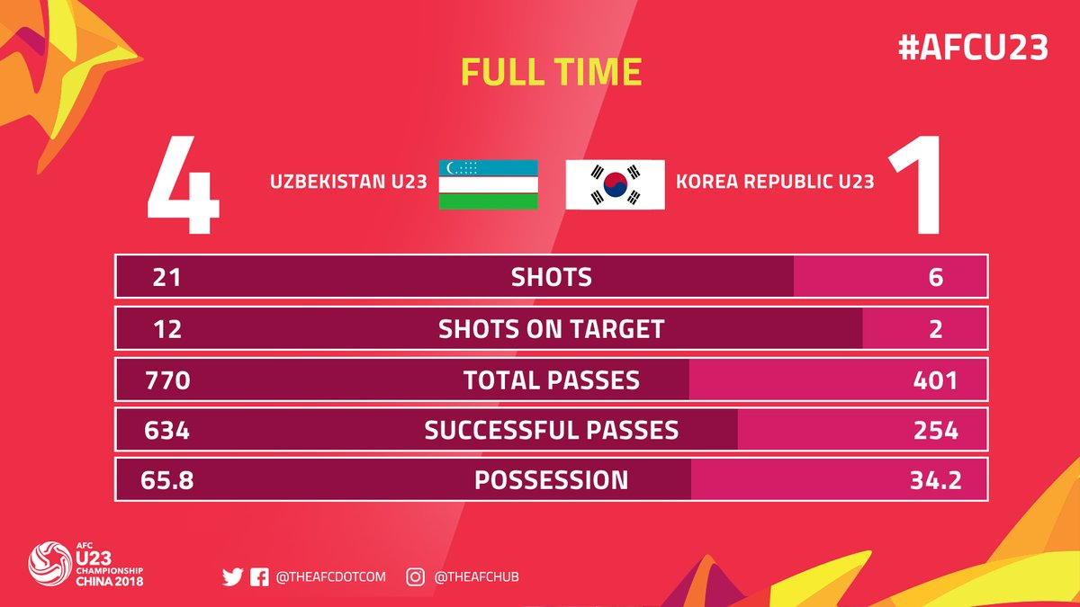Full-time statistics for Uzbekistan vs Korea Republic! #AFCU23