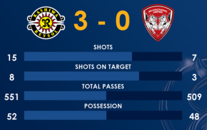 Full-time statistics for Kashiwa Reysol vs Muangthong United FC 3-0