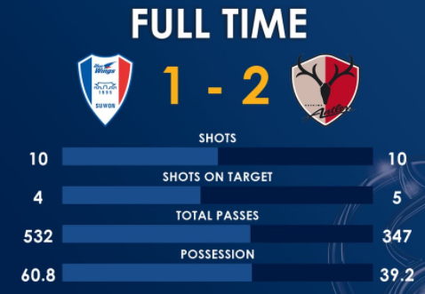 Kashima Antlers defeat Suwon Samsung Bluewings 1_2 possession stats 2018