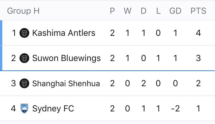 Group H standings after Matchday 2 of the #ACL2018