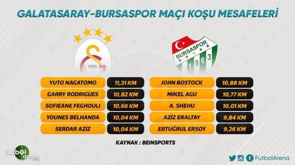 Galatasaray_-_Bursaspor_maçında_en_fazla_koşan_futbolcu_Yuto_Nagatomo