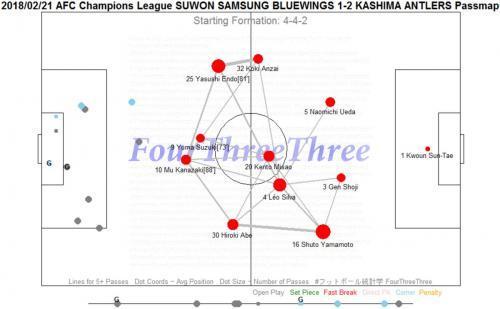 2018_02_21_AFC_Champions_League_SUWON_SAMSUNG_BLUEWINGS_1-2_KASHIMA_ANTLERS_passmap.jpg