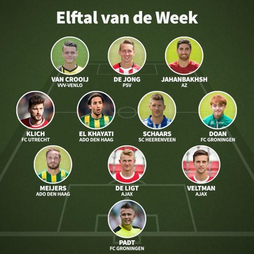 Sergio_Padt_en_Ritsu_Doan_zijn_verkozen_in_het_elftal_van_de_week_van_VI_nl.jpg