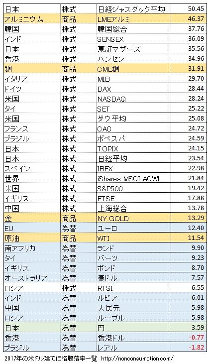 騰落率 パフォーマンス 株式投資