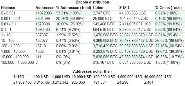 ビットコイン 発行量 占有割合