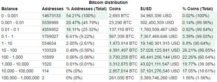 ビットコイン 保有者 占有率