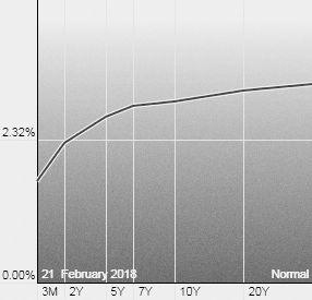 イールドカーブ 米国債 金利