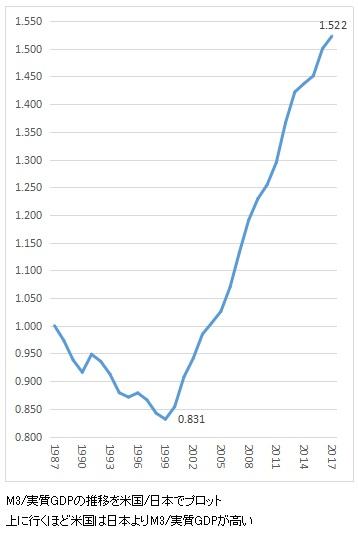 日米比較 M3/GDP グラフ