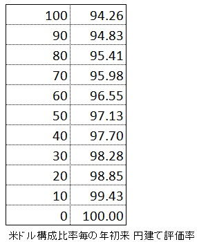 米ドル割合 構成比率 為替