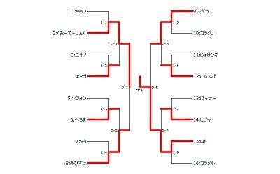 第5回名大オフ決勝トーナメント