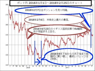 ポンド円チャート 2016年1月1日~2018年2月25日