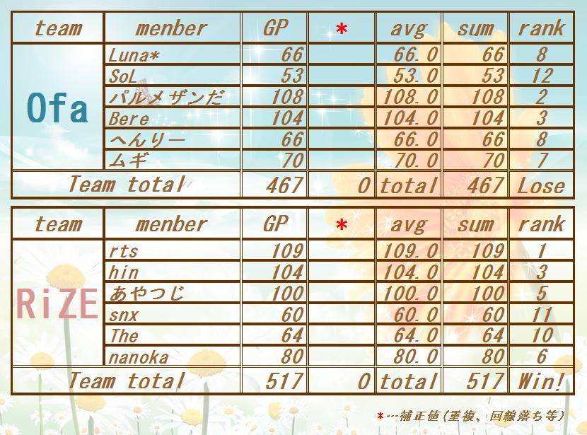 170703 Ofa vs RiZE)