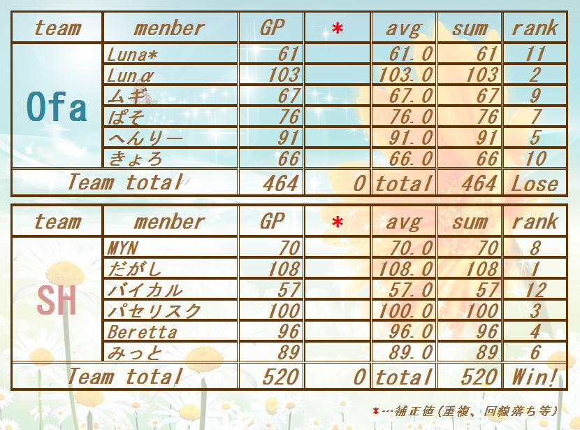 170722 Ofa vs SH)