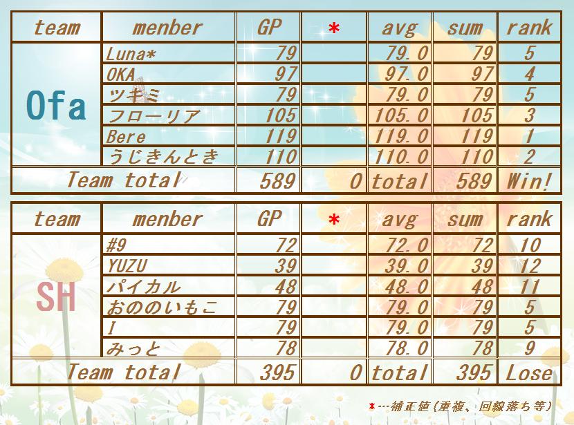 170801 Ofa vs SH)