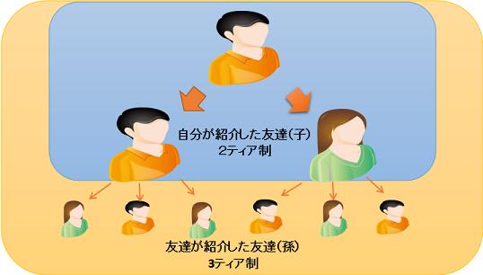 3ティア制の図解