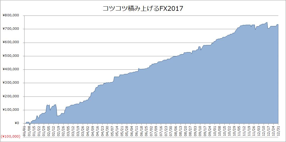 2017年12月のFX、1年間のリターンは元金に対し+37.2%でした。