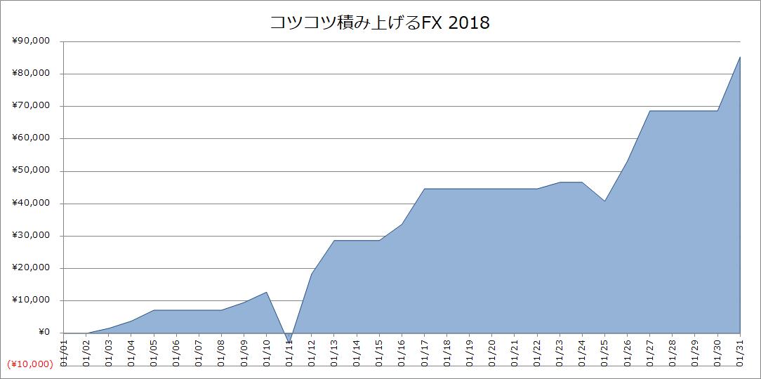 2018年1月のFX、急な円高進行もどうにかコツコツ積み上げる