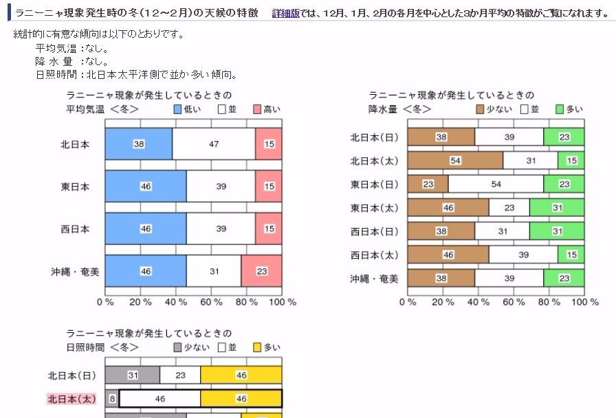 【異常気象】気象庁「ラニーニャが発生した可能性あり」冬型強まり、気温も低下するぞ