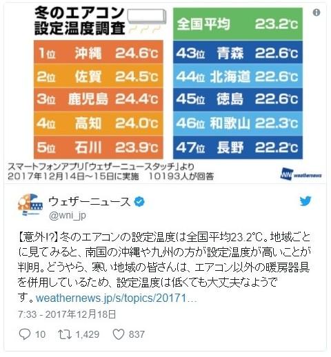お前らの家は、冬のエアコン設定温度は何℃にしてる?全国平均は「23.2℃」で南行くほど高いらしいぞ…環境省「おい、20℃推奨だからな!わかったか」