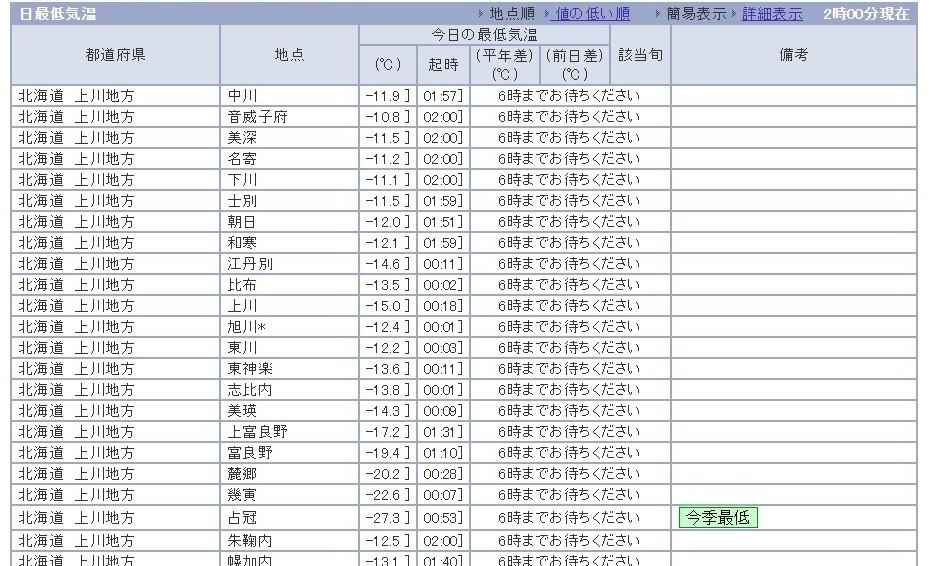 【過去最強寒気】北海道・占冠で「-27.2℃」の予報…東京でも「-3℃」になれば34年ぶり