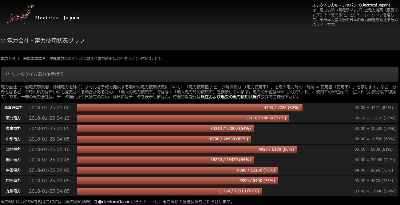 【東京】寒さにより、首都圏の電気使用率「99%」の見通し…東京電力が節電を呼び掛け