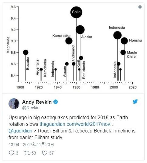 地質学者「2018年はM7.0以上の大地震が倍増する!自転速度が低下しており、それにより赤道が収縮している」