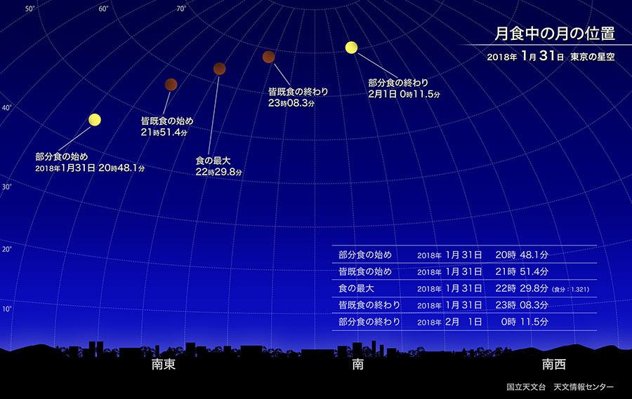 【2018】1月31日は3年ぶり、月が赤く染まる「皆既月食」が始まる…77分間の赤い満月を堪能しよう!