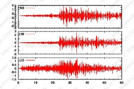日本列島の現在の地震の状況が見れる無料サービス「強震モニタ」