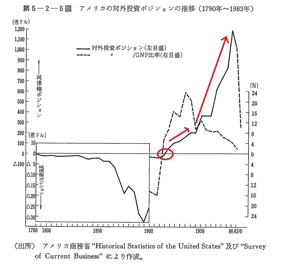 アメリカの対外投資ポジションの推移(1790年~1983年) (昭和59年度年次経済報告[経済白書]より)