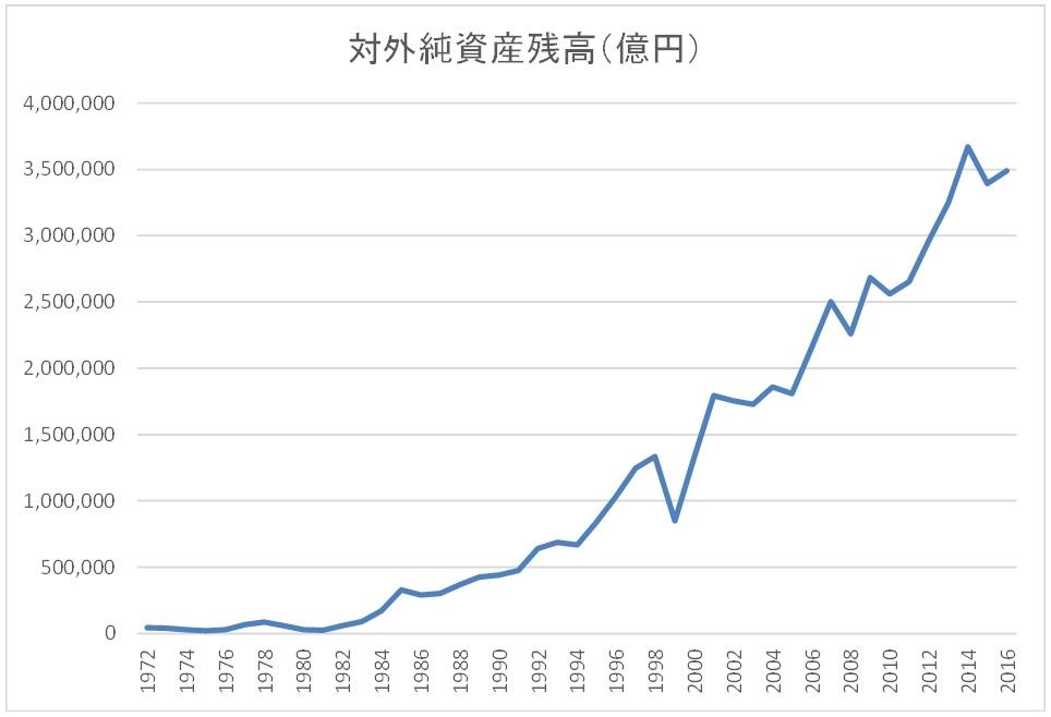 日本の対外純資産残高