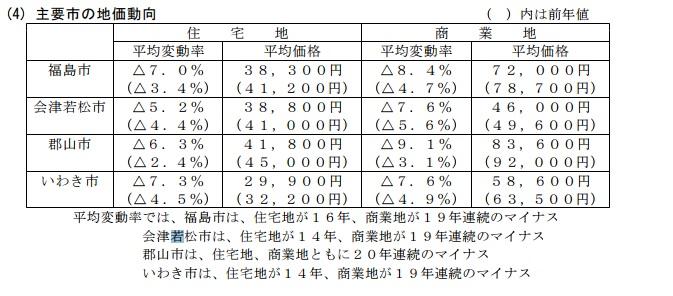 主要市の地価動向(平成23年7月1日時点)